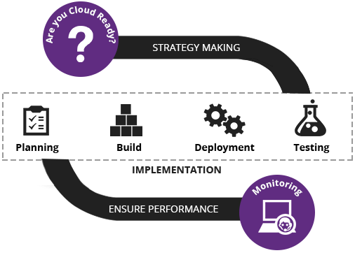 Carmatec Cloud Consulting Process
