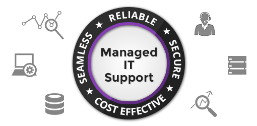 Integrated Managed IT Solutions